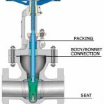 Control valve - gate valve type