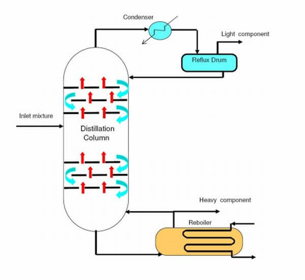 distillation column Free essay: description and function distillation column utilities in a way such that a mixture is separated into its component by heating the mixture to a.