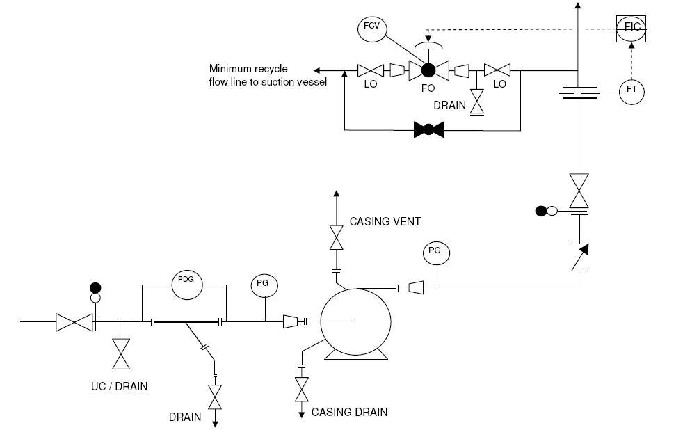 P&ID typical arrangement for pumps