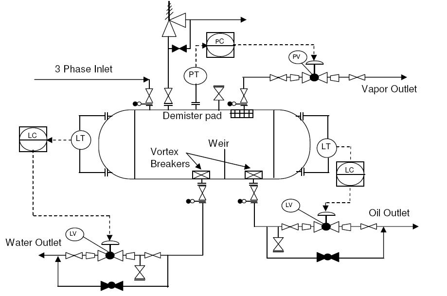 PID typical arrangement for 3 phase separator vessels piping diagram valves etc wiring diagram online