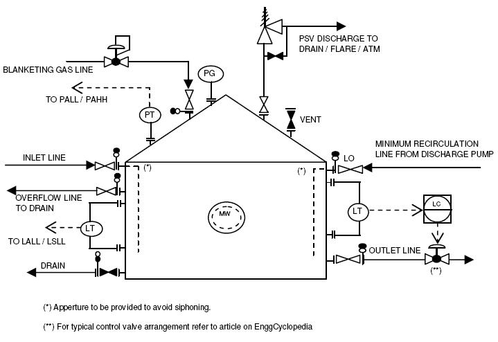 P&ID typical arrangement for Storage Tanks