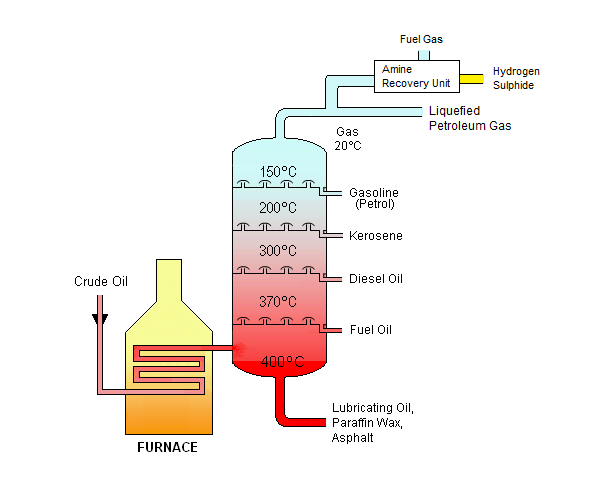 Crude Oil Refining Products Enggcyclopedia