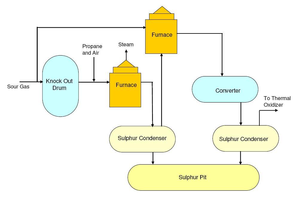 SRU sulphur recovery unit enggcyclopedia