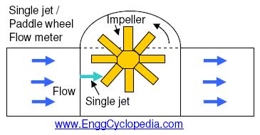 Elster single jet meter