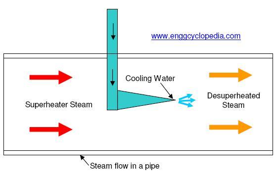 steam desuperheater schematic steam desuperheater enggcyclopedia How a Desuperheater Works at eliteediting.co