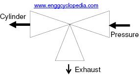 solenoid valves enggcyclopedia 3 way solenoid valves 3