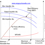 Figure 1 - Sample Pump Performance Curve