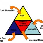 fire-tetrahedron
