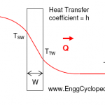overall heat transfer schematic