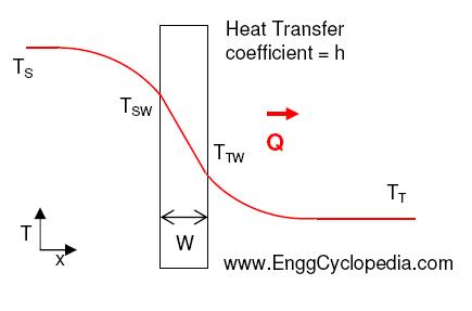 heat transfer coefficient Overall heat transfer coefficient - engineeringthe overall heat transfer coefficient for a wall or a heat exchanger can be calculated as: aluminum, asphalt, brass, copper.