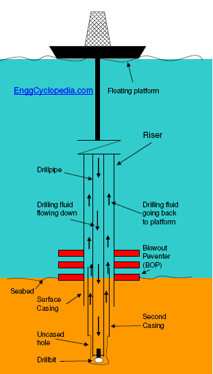 Crude Oil Exploration and ProductionOffshore Oil Drilling Diagram
