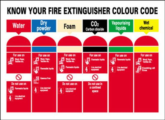Fire extinguishers presentation - EnggCyclopedia