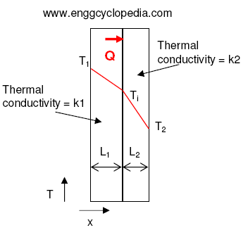 sample problem heat transfer by conduction across a composite wall