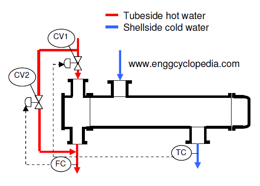 Use of heat exchanger bypass for design for different operating ...