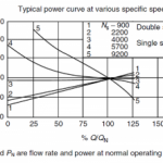 P_Q-curve-function-of-Sp_Speed-of-pump-300x2221.png