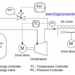 Figure 1 - Typical Process Flow Diagram (PFD) for Centrifugal Compressor Systems