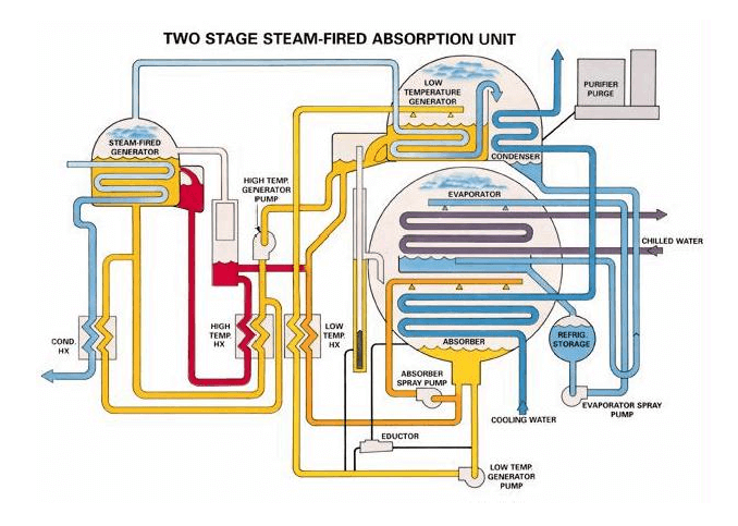 Refrigeration Libr Absorption Refrigeration System