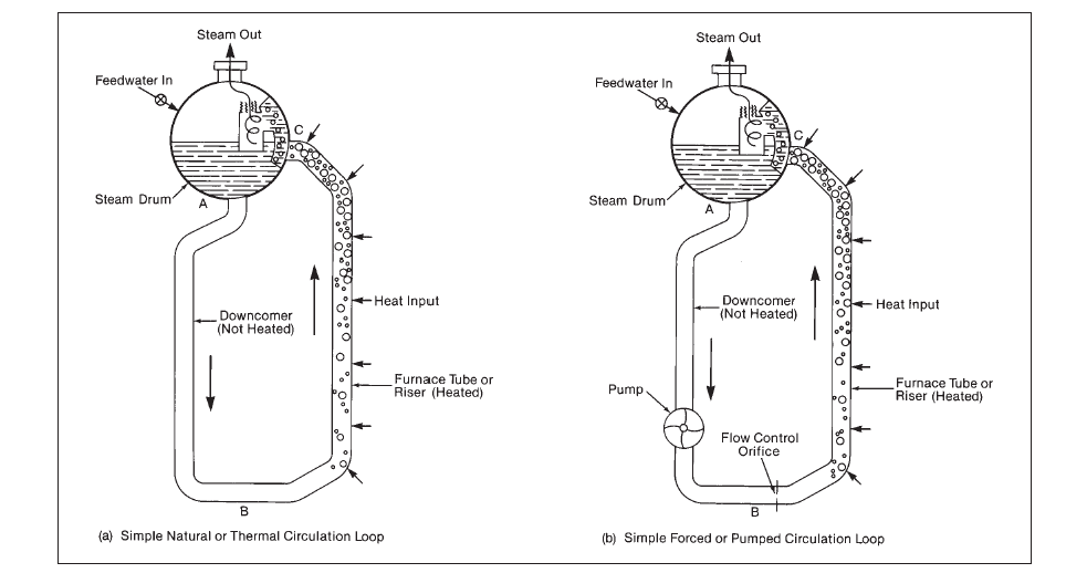 Boiler circulation systems: natural circulation and forced ...