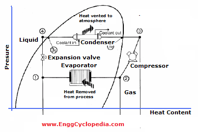 refrigeration thermodynamics and simple vapor compression