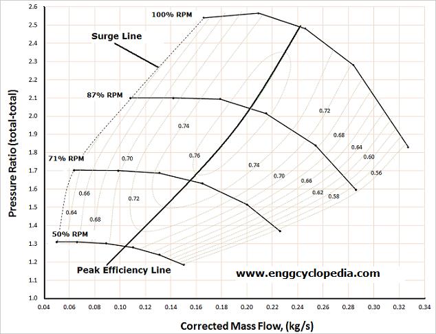 Centrifugal Compressor Surge - EnggCyclopedia