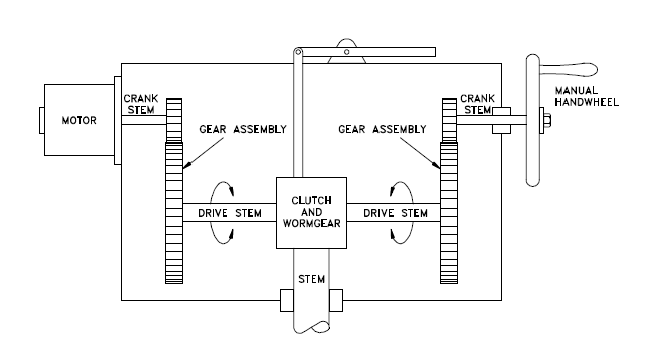 Types of valve actuators enggcyclopedia for How motor operated valve works