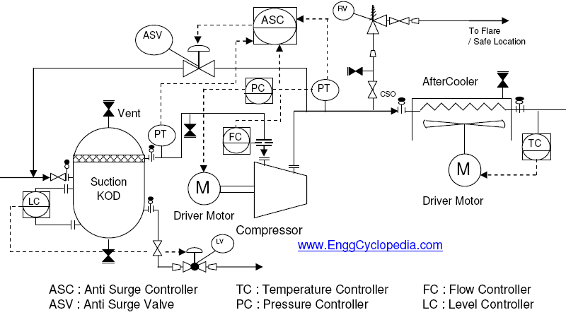 Typical Arrangement For Centrifugal Compressor P Amp Id