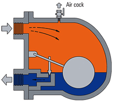 Steam traps - EnggCyclopedia