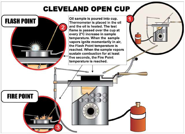 Cleveland Open Cup Method