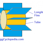 Figure 1 - Longitudinally finned tube in heat exchanger