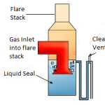 Figure 1 - Liquid seal to prevent air ingress at flare stack base
