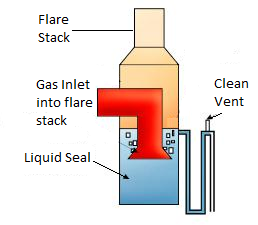 Liquid Seals On Flare Vent Stack Enggcyclopedia