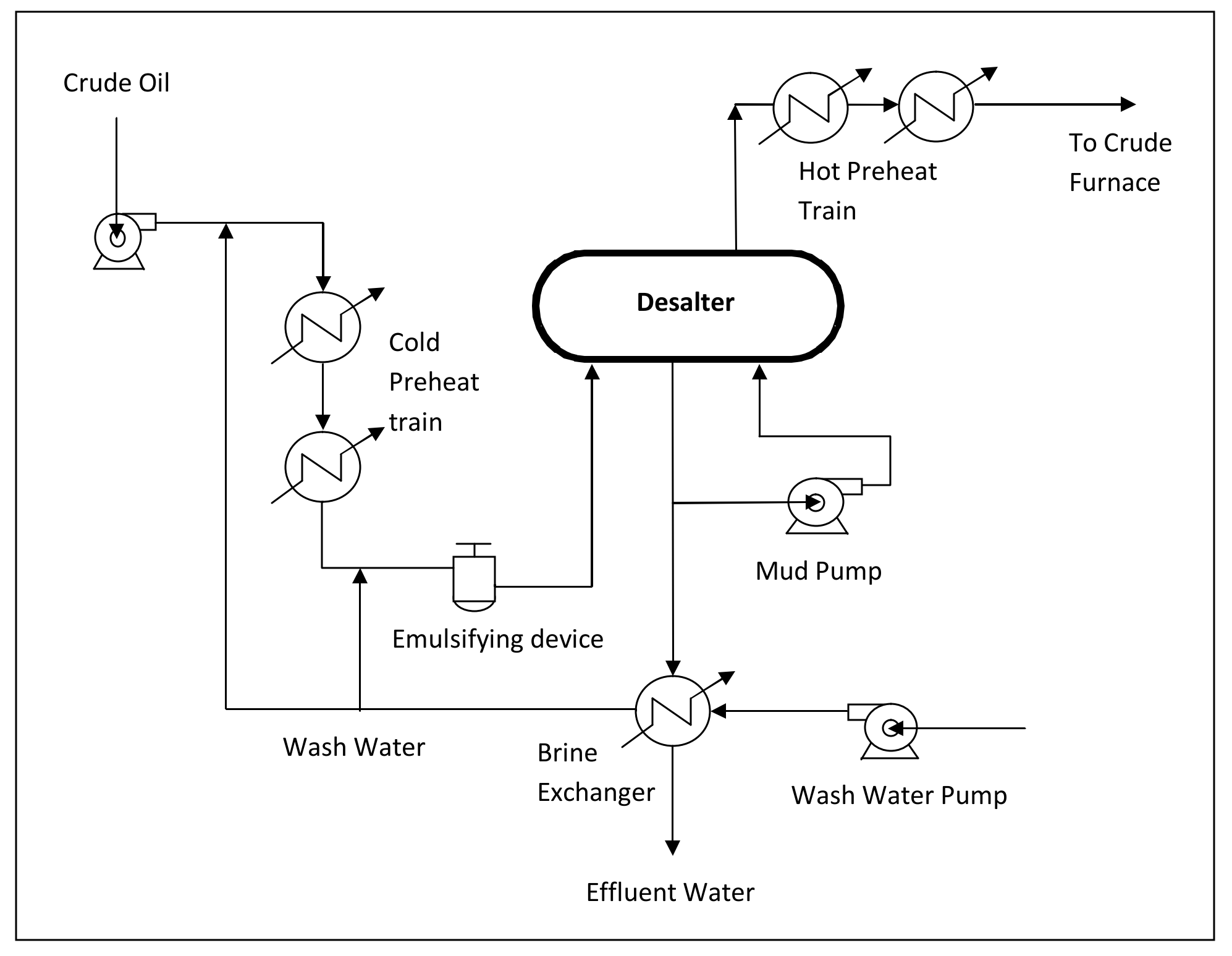 Process flow diagrams image collections diagram design ideas typical process flow diagrams pfds enggcyclopedia crude pooptronica image collections buycottarizona Gallery