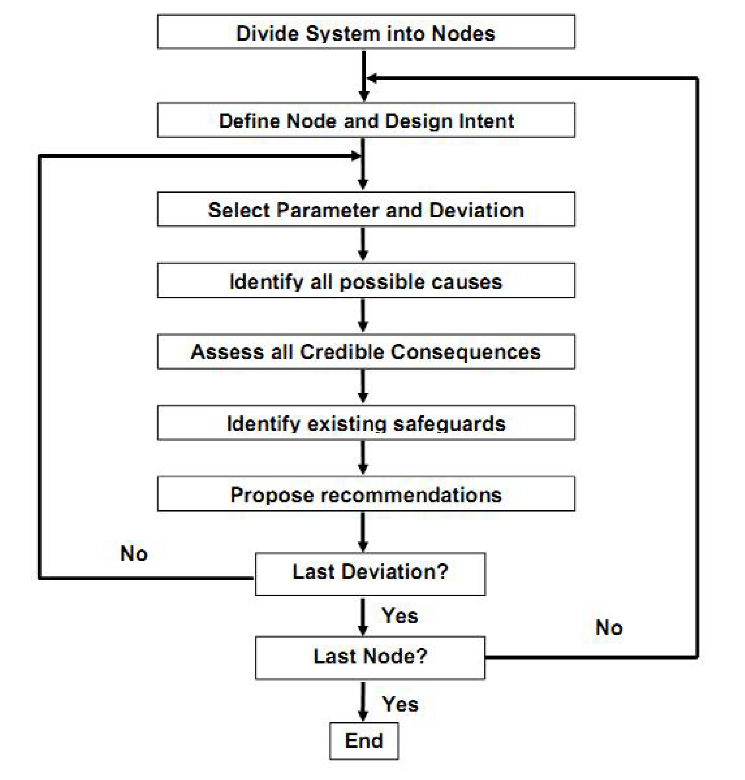 Process Flow Chart Worksheet moreover phase diagram worksheet