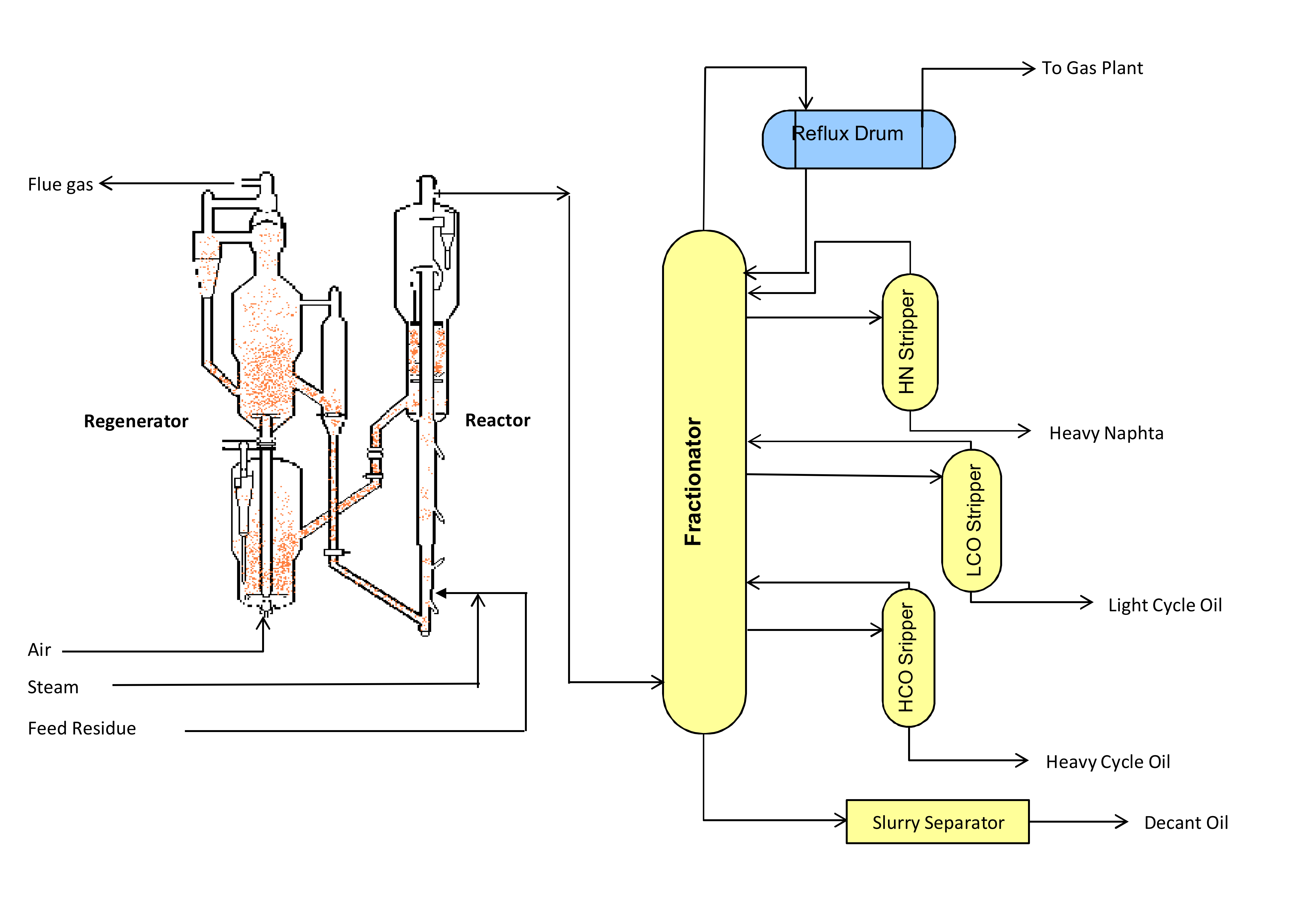 Typical Pfd Of Residue Catalytic Cracking Enggcyclopedia