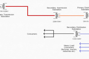 electrical transmission - distribution