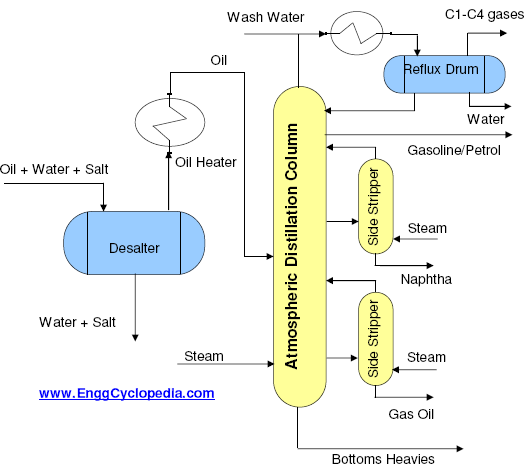 atmospheric distillation unit enggcyclopedia rh enggcyclopedia com Distillation Column Trays Fractional Distillation Column