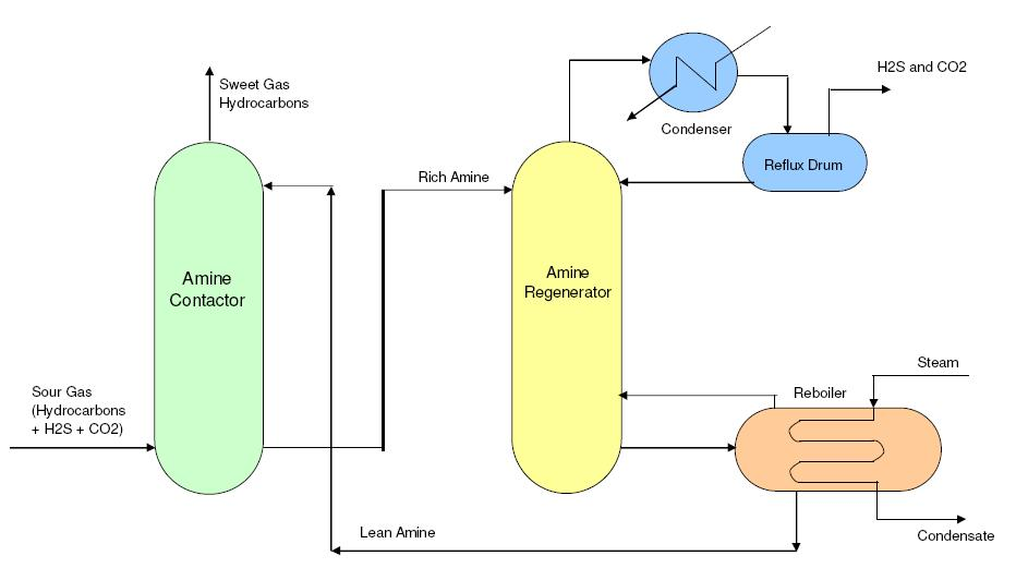 typical process flow diagrams (pfds)  amine treatment unit