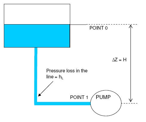 schematic for pump npsh calculation
