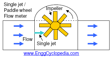 Mechanical flow measurement devices - EnggCyclopedia on