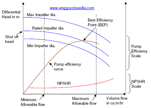 typical pump performance curves