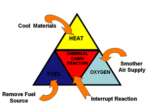 combustion basics the fire triangle fire tetrahedron