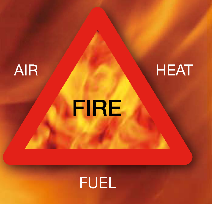 fire triangle picture combustion basics the fire triangle fire tetrahedron enggcyclopedia
