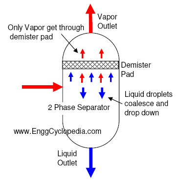 Phase Separator Equipments Enggcyclopedia