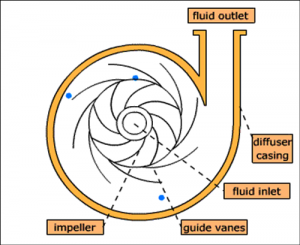 Crossectional view in pump
