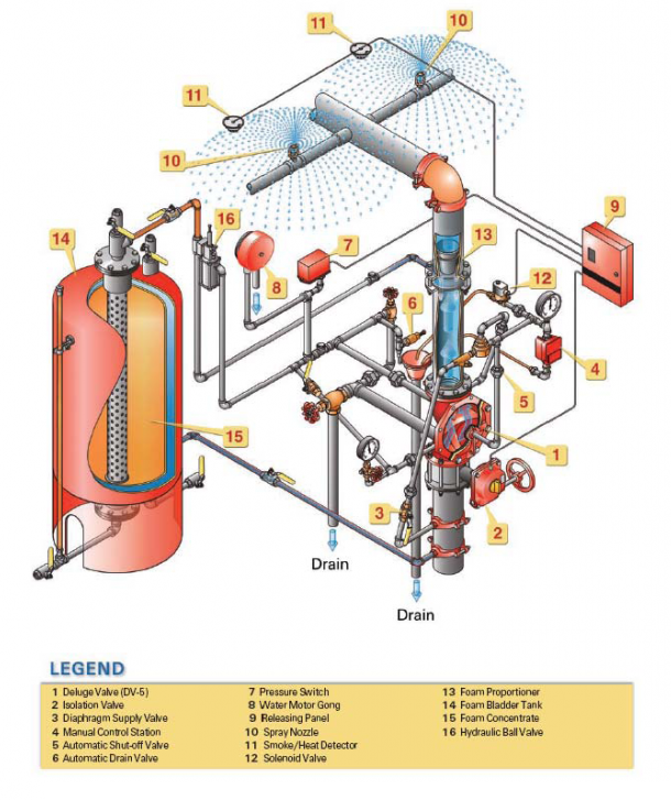 archery riser diagram foam water spray systems for fire protection nfpa 16 piping riser diagram #4