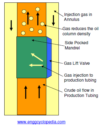 gas lift schematic simple wiring diagramgas lift for oil wells enggcyclopedia electric lift schematic continuous gas lift