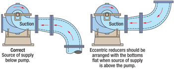 eccentric reducers in vertical line to pump suction