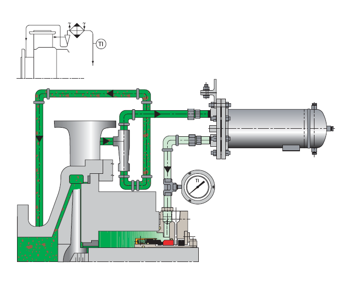 common types of pumps mechanical seal piping plans