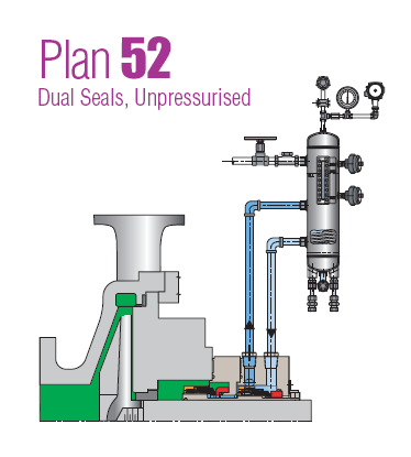 Common Types Of Pump Mechanical Seal Piping Plans Double