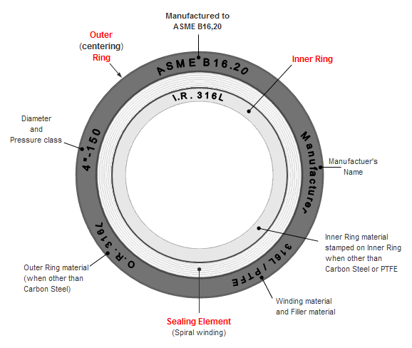 Typical spiral-wound gasket components